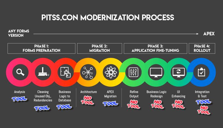Die Anwendungsmodernisierung mit PITSS.CON