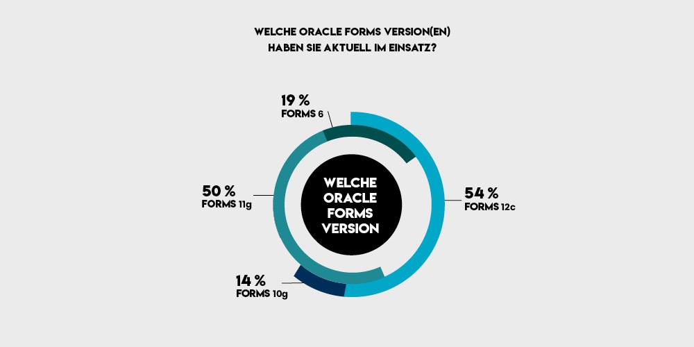 Welche Oracle Forms Version