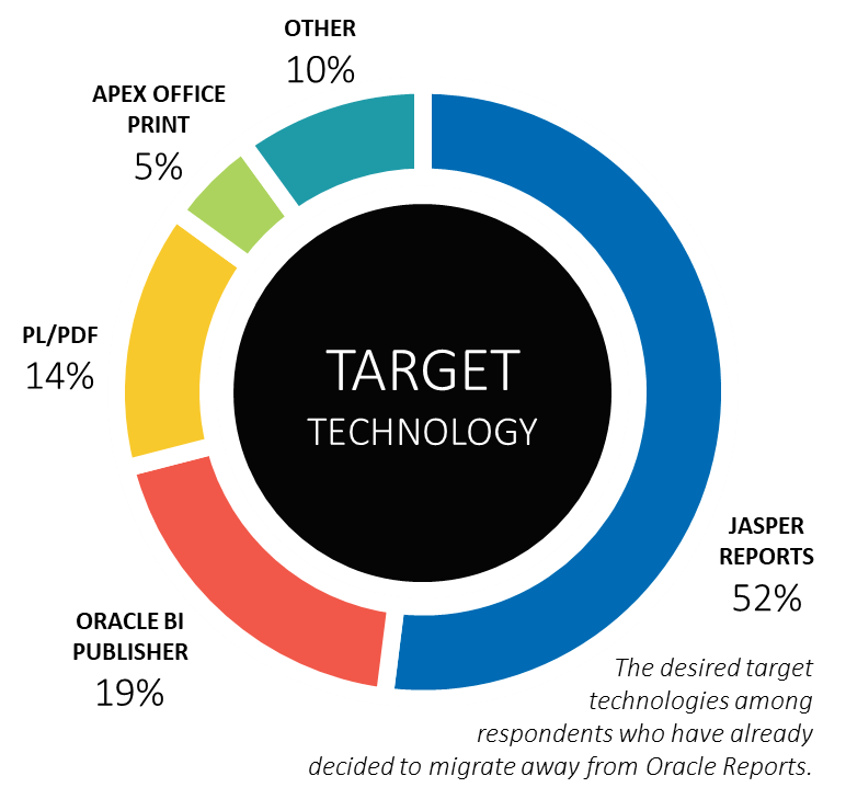 Oracle Reports Alternatives - What Are the top 5 Reports